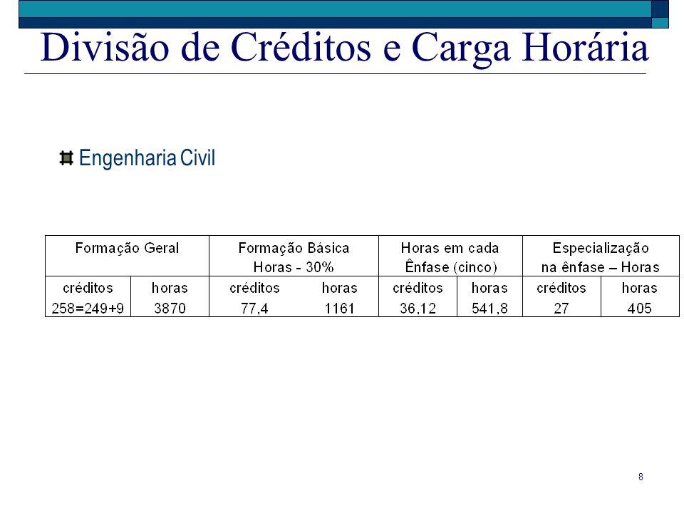 8 Divisão de Créditos e Carga Horária Engenharia Civil