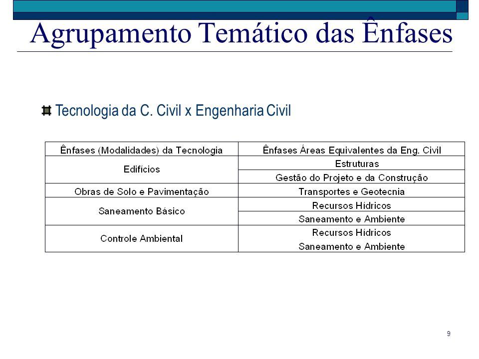 9 Agrupamento Temático das Ênfases Tecnologia da C. Civil x Engenharia Civil