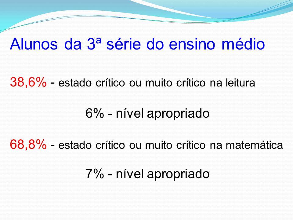 SAEB 2003 - MEC Alunos da 4ª série 55% - estado crítico ou muito crítico na leitura 5,0% - em nível adequado 51% - estado crítico ou muito crítico na