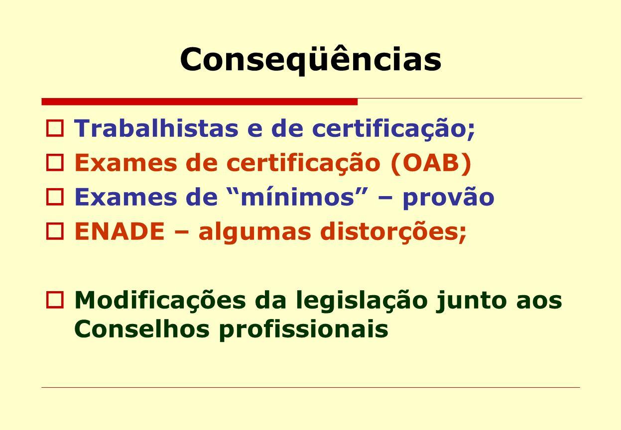 Conseqüências Trabalhistas e de certificação; Exames de certificação (OAB) Exames de mínimos – provão ENADE – algumas distorções; Modificações da legi