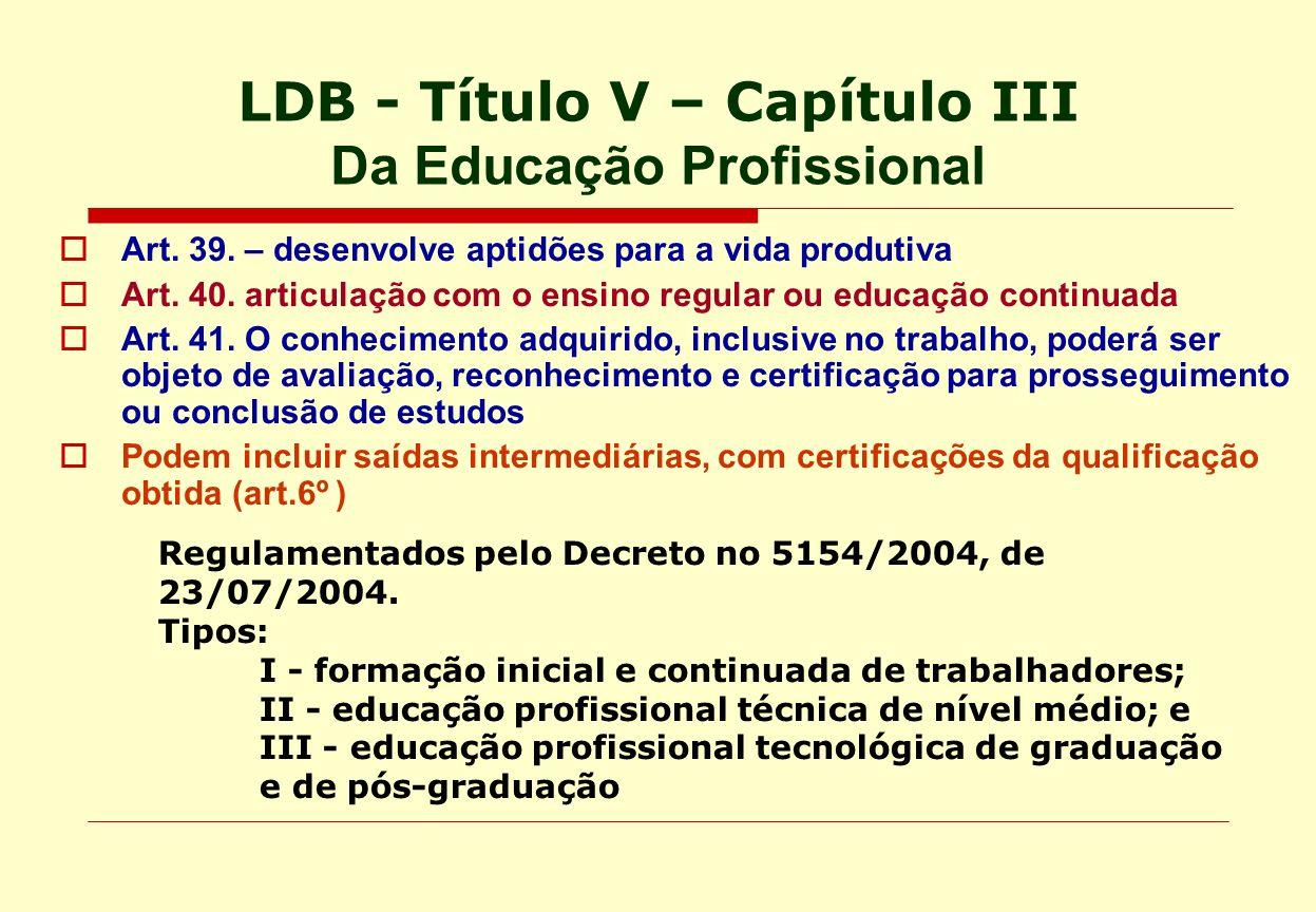 LDB - Título V – Capítulo III Da Educação Profissional Art. 39. – desenvolve aptidões para a vida produtiva Art. 40. articulação com o ensino regular