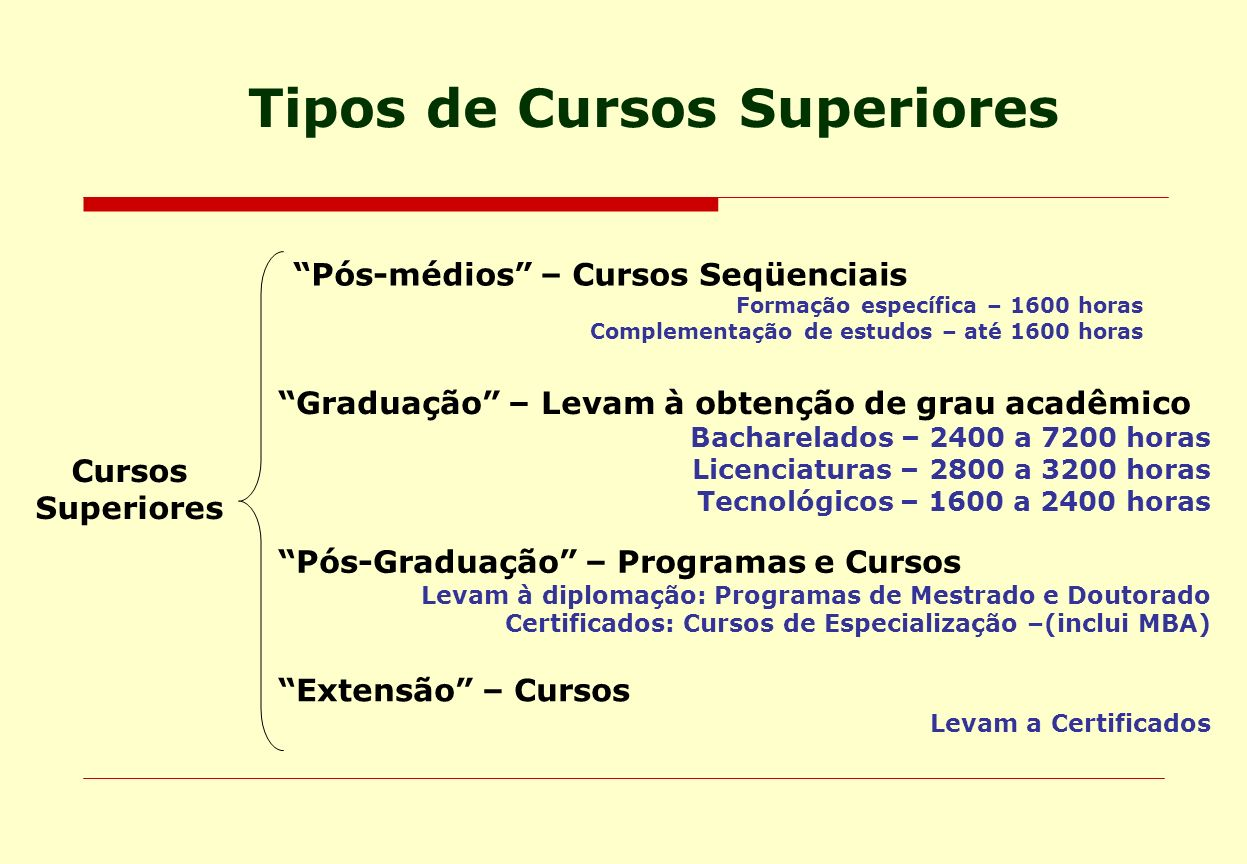 Cursos Superiores Pós-médios – Cursos Seqüenciais Formação específica – 1600 horas Complementação de estudos – até 1600 horas Graduação – Levam à obte