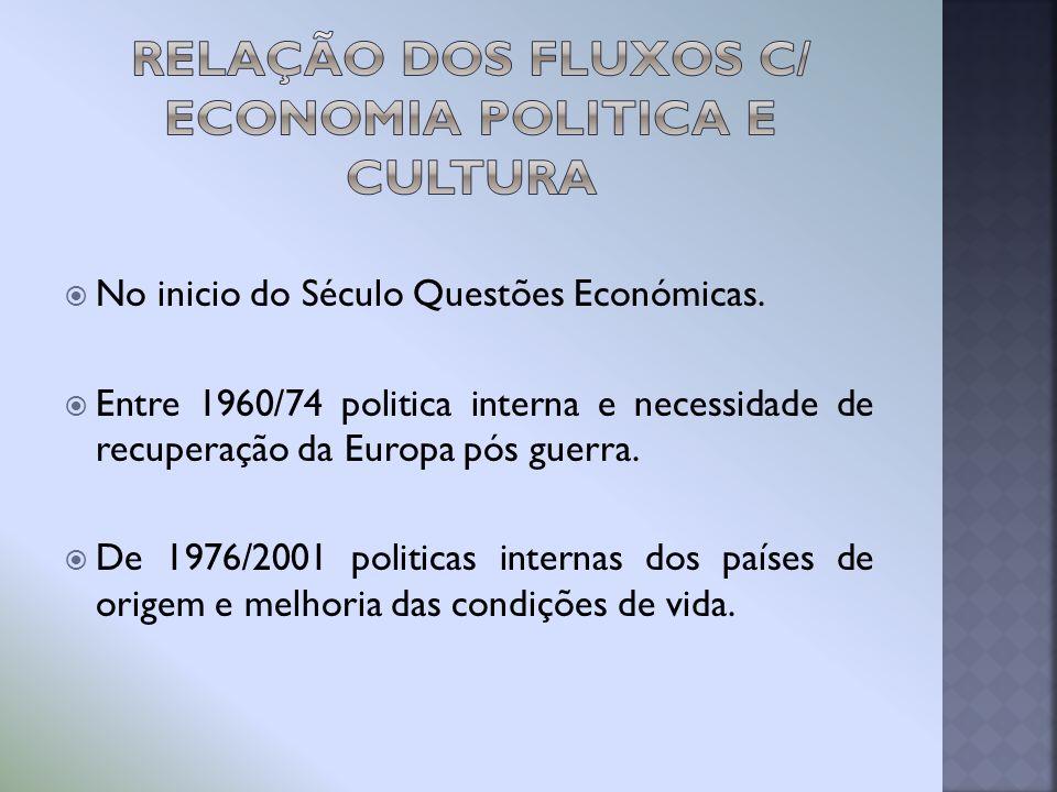 No inicio do Século Questões Económicas. Entre 1960/74 politica interna e necessidade de recuperação da Europa pós guerra. De 1976/2001 politicas inte