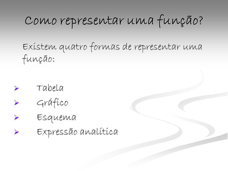 Como representar uma função? Existem quatro formas de representar uma função: Tabela Gráfico Esquema Expressão analítica