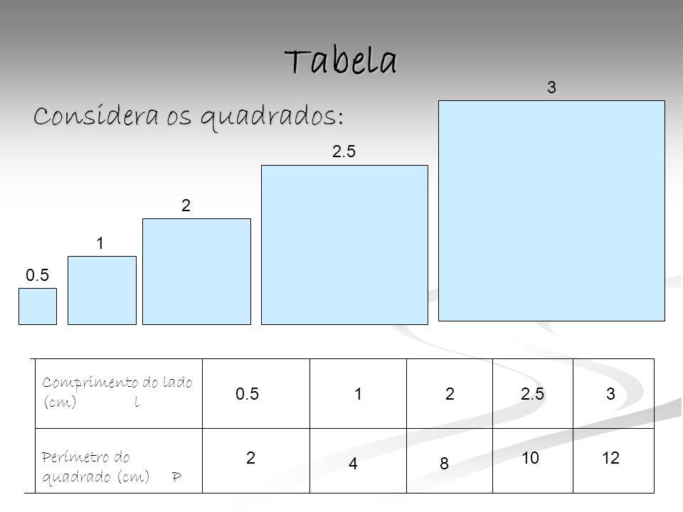 Tabela Considera os quadrados: Comprimento do lado (cm) l Perímetro do quadrado (cm) P 0.5122.53 2 48 1012 0.5 1 2 2.5 3