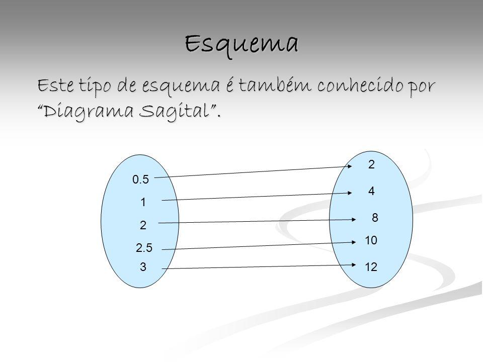 Esquema Este tipo de esquema é também conhecido por Diagrama Sagital. 0.5 1 2 2.5 3 2 4 8 10 12