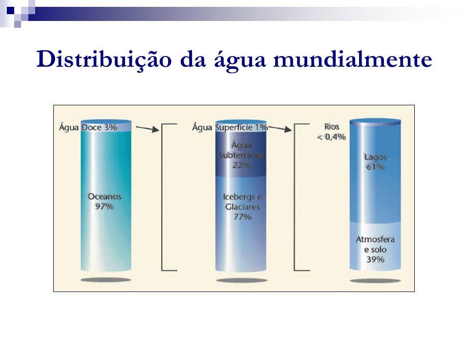 Distribuição da água mundialmente A
