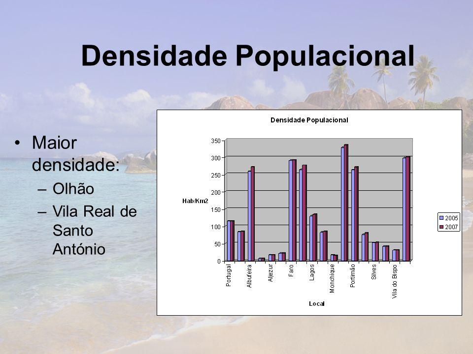 Densidade Populacional Maior densidade: –Olhão –Vila Real de Santo António