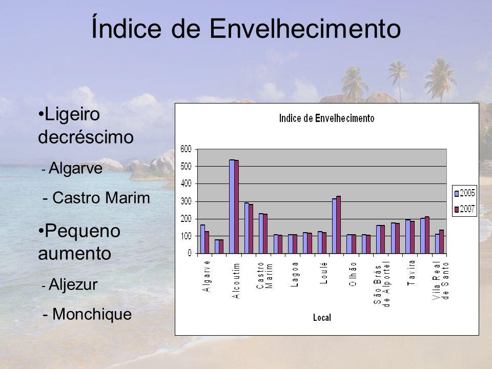 Índice de Envelhecimento Ligeiro decréscimo - Algarve - Castro Marim Pequeno aumento - Aljezur - Monchique