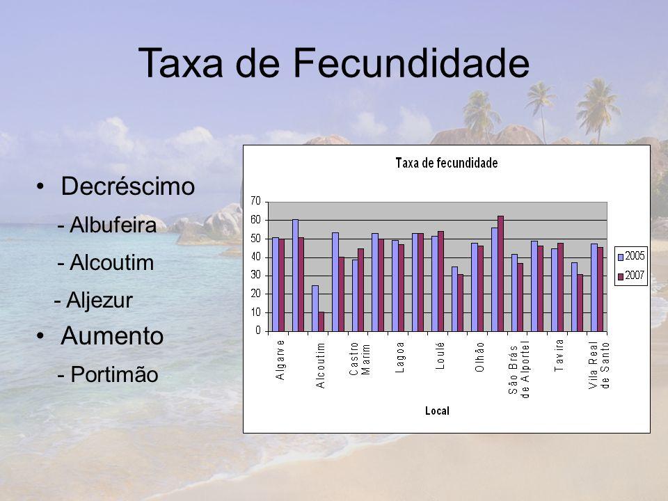Taxa de Fecundidade Decréscimo - Albufeira - Alcoutim - Aljezur Aumento - Portimão