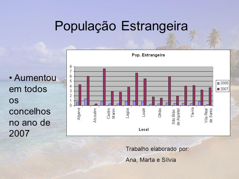 Aumentou em todos os concelhos no ano de 2007 População Estrangeira Trabalho elaborado por: Ana, Marta e Sílvia