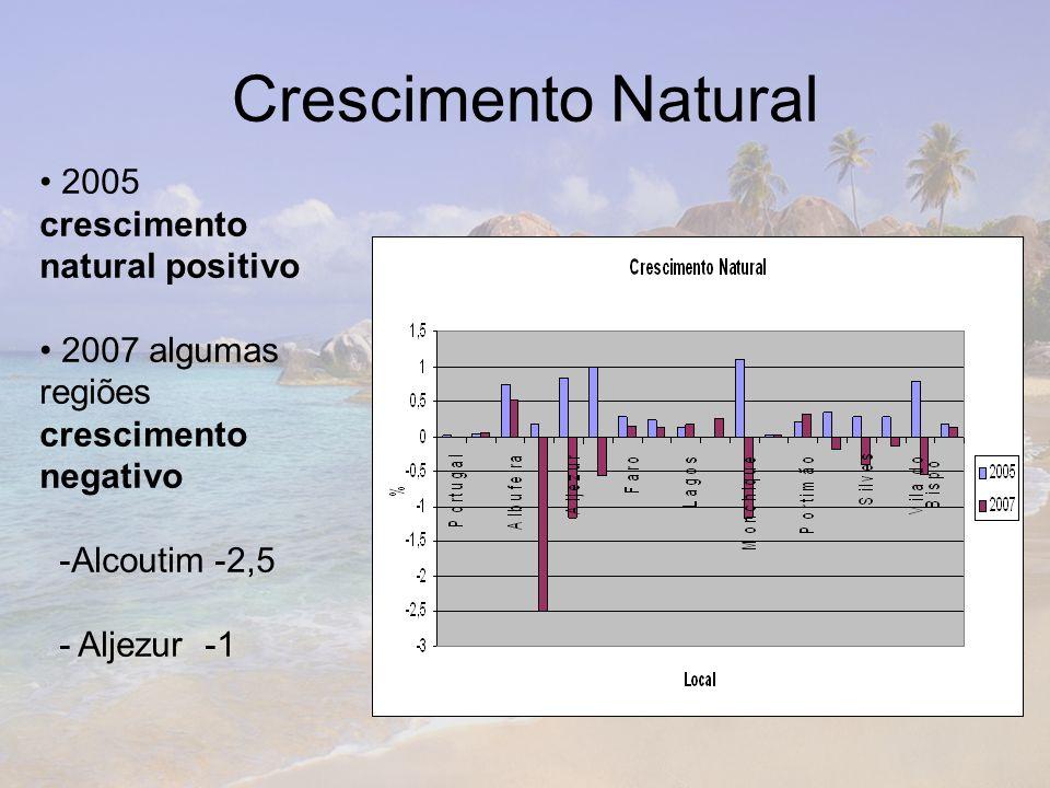 Crescimento Natural 2005 crescimento natural positivo 2007 algumas regiões crescimento negativo -Alcoutim -2,5 - Aljezur -1