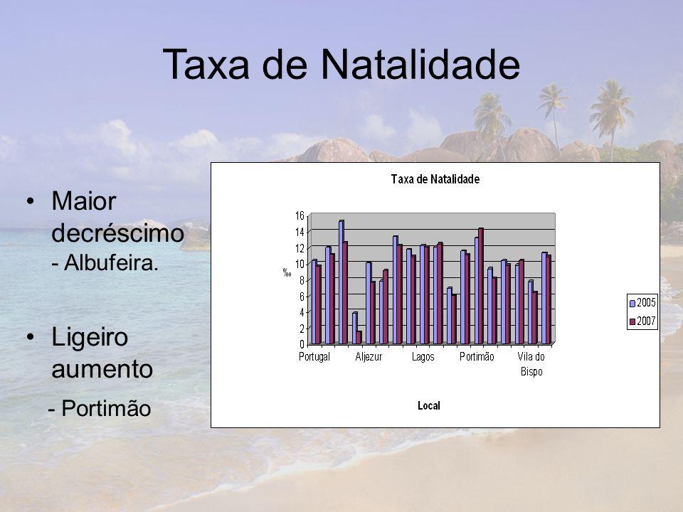 Taxa de Natalidade Maior decréscimo - Albufeira. Ligeiro aumento - Portimão