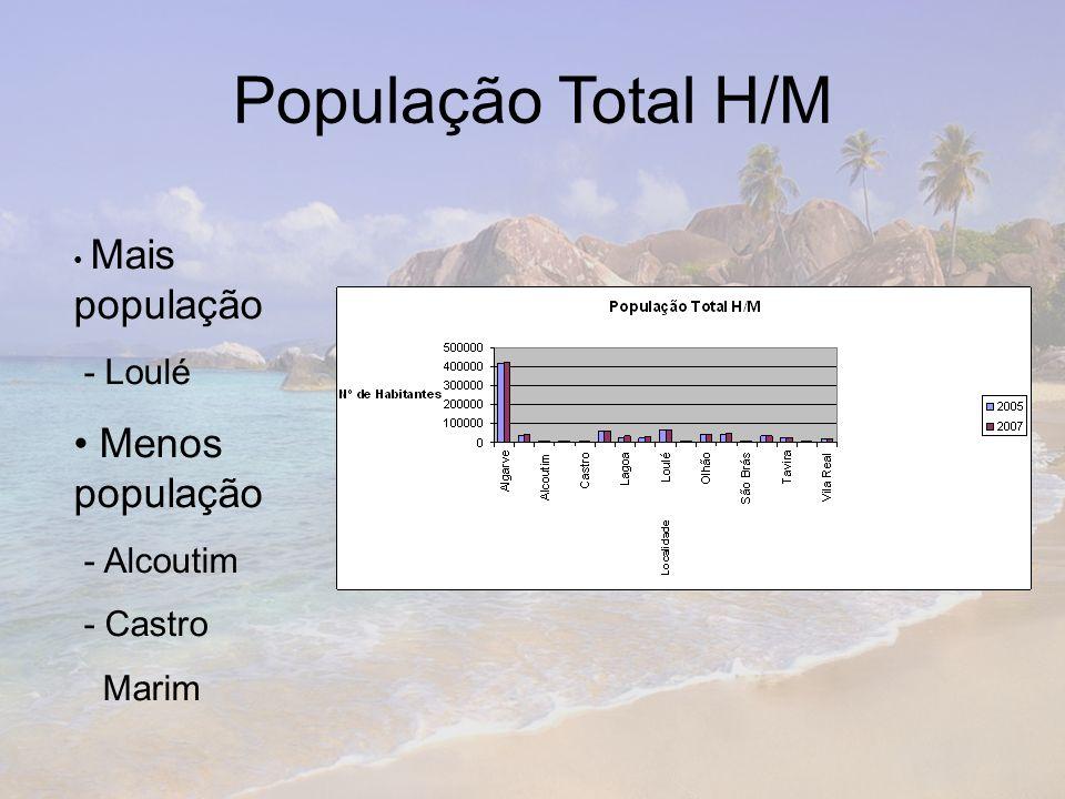 População Total H/M Mais população - Loulé Menos população - Alcoutim - Castro Marim