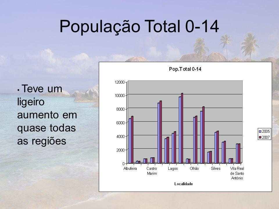 População Total 0-14 Teve um ligeiro aumento em quase todas as regiões