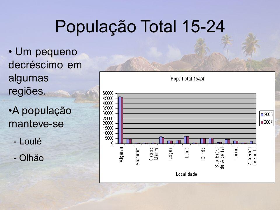 População Total 15-24 Um pequeno decréscimo em algumas regiões. A população manteve-se - Loulé - Olhão