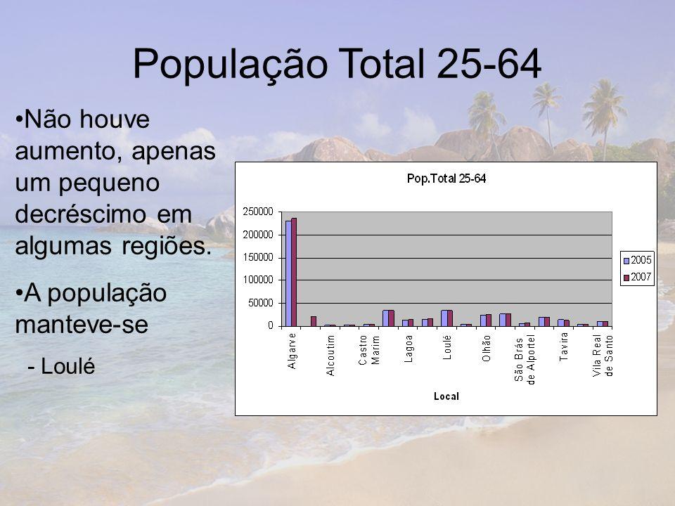 População Total 25-64 Não houve aumento, apenas um pequeno decréscimo em algumas regiões. A população manteve-se - Loulé