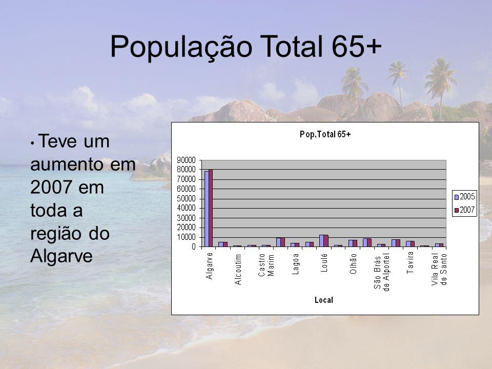 População Total 65+ Teve um aumento em 2007 em toda a região do Algarve