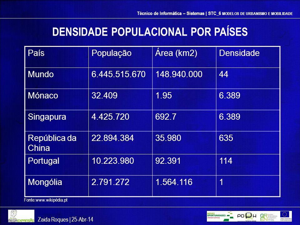 Técnico de Informática – Sistemas | STC_6 MODELOS DE URBANISMO E MOBILIDADE Zaida Roques | 25-Abr-14 PaísPopulaçãoÁrea (km2)Densidade Mundo6.445.515.6
