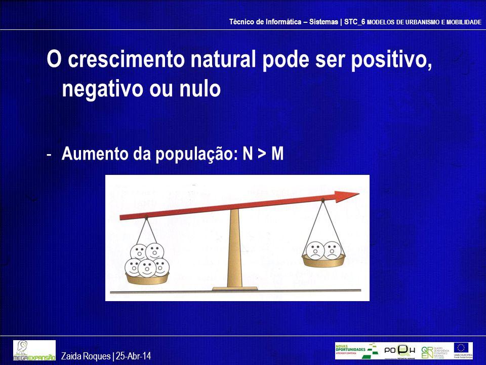 Técnico de Informática – Sistemas | STC_6 MODELOS DE URBANISMO E MOBILIDADE O crescimento natural pode ser positivo, negativo ou nulo - Aumento da pop