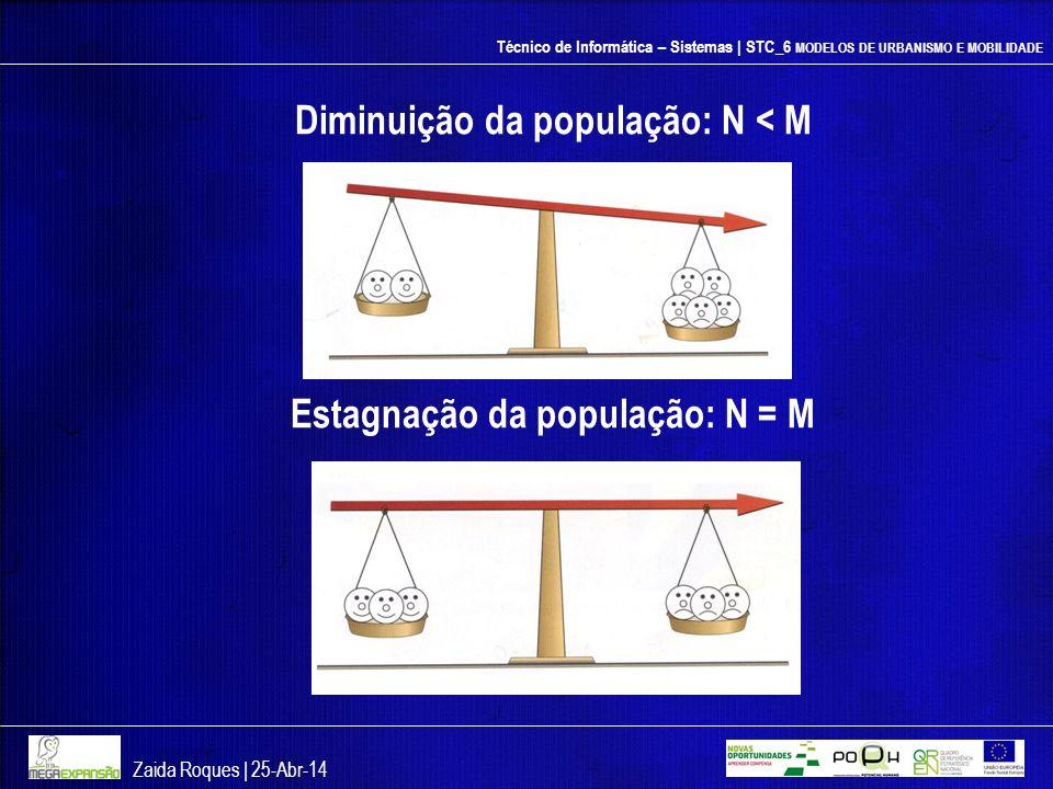 Técnico de Informática – Sistemas | STC_6 MODELOS DE URBANISMO E MOBILIDADE Diminuição da população: N < M Estagnação da população: N = M Zaida Roques