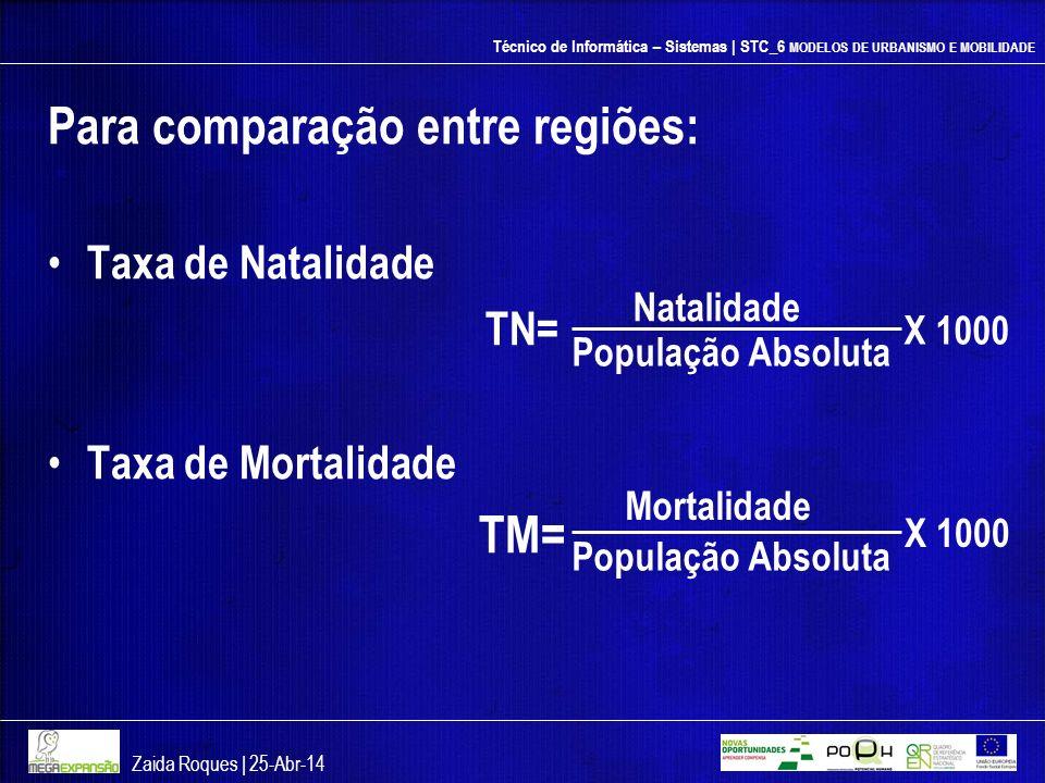 Técnico de Informática – Sistemas | STC_6 MODELOS DE URBANISMO E MOBILIDADE Para comparação entre regiões: Taxa de Natalidade TN= Taxa de Mortalidade