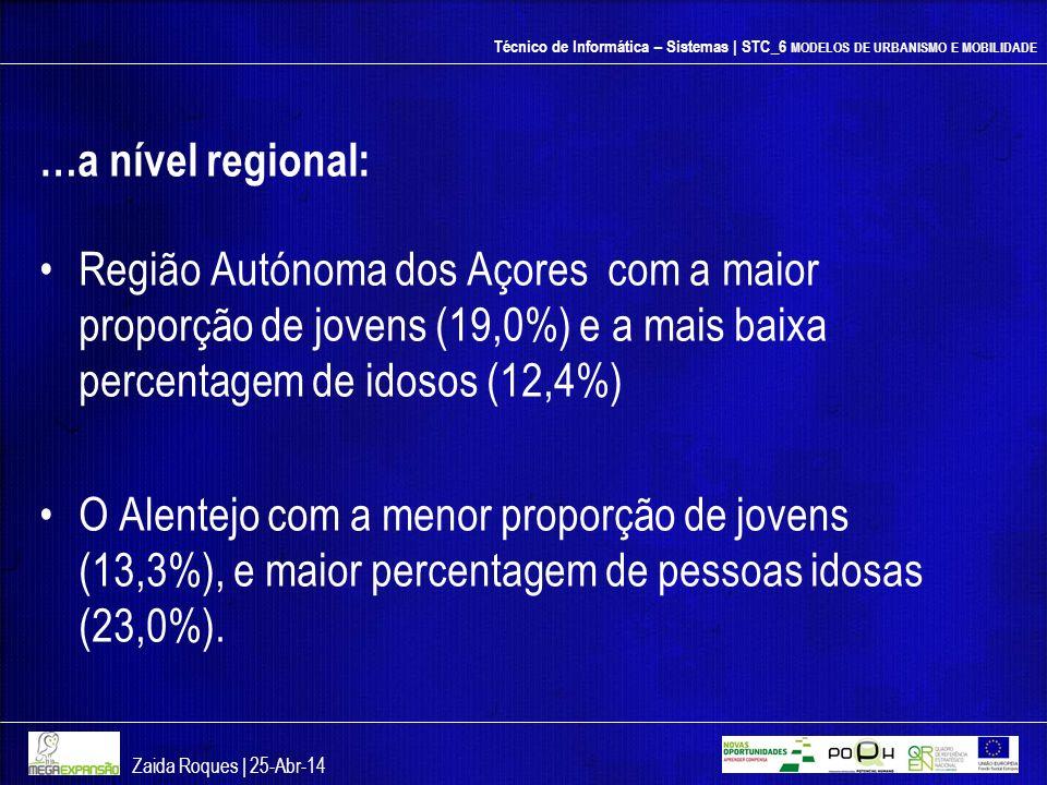 Técnico de Informática – Sistemas | STC_6 MODELOS DE URBANISMO E MOBILIDADE …a nível regional: Região Autónoma dos Açores com a maior proporção de jov