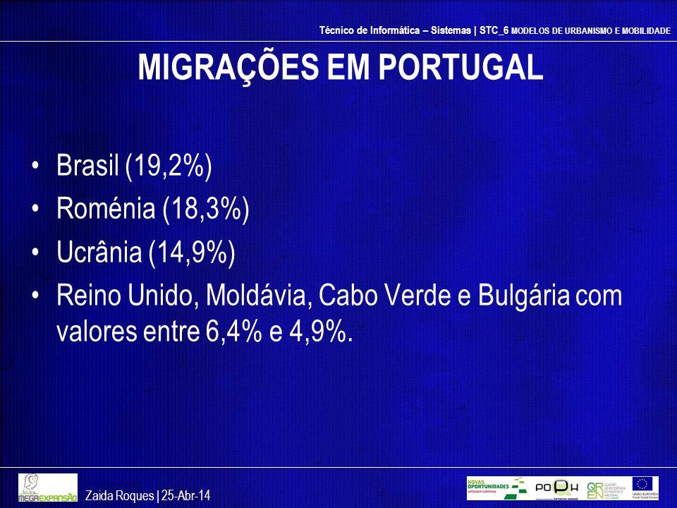 Técnico de Informática – Sistemas | STC_6 MODELOS DE URBANISMO E MOBILIDADE MIGRAÇÕES EM PORTUGAL Brasil (19,2%) Roménia (18,3%) Ucrânia (14,9%) Reino