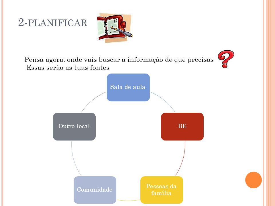 2- PLANIFICAR Pensa agora: onde vais buscar a informação de que precisas Essas serão as tuas fontes Sala de aulaBE Pessoas da família ComunidadeOutro