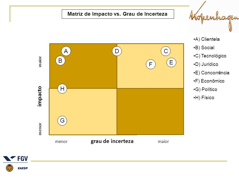 menor impacto maior menor grau de incerteza maior Matriz de Impacto vs. Grau de Incerteza A B CD E F G H A) Clientela B) Social C) Tecnológico D) Jurí