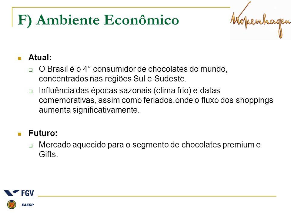 F) Ambiente Econômico Atual: O Brasil é o 4° consumidor de chocolates do mundo, concentrados nas regiões Sul e Sudeste. Influência das épocas sazonais