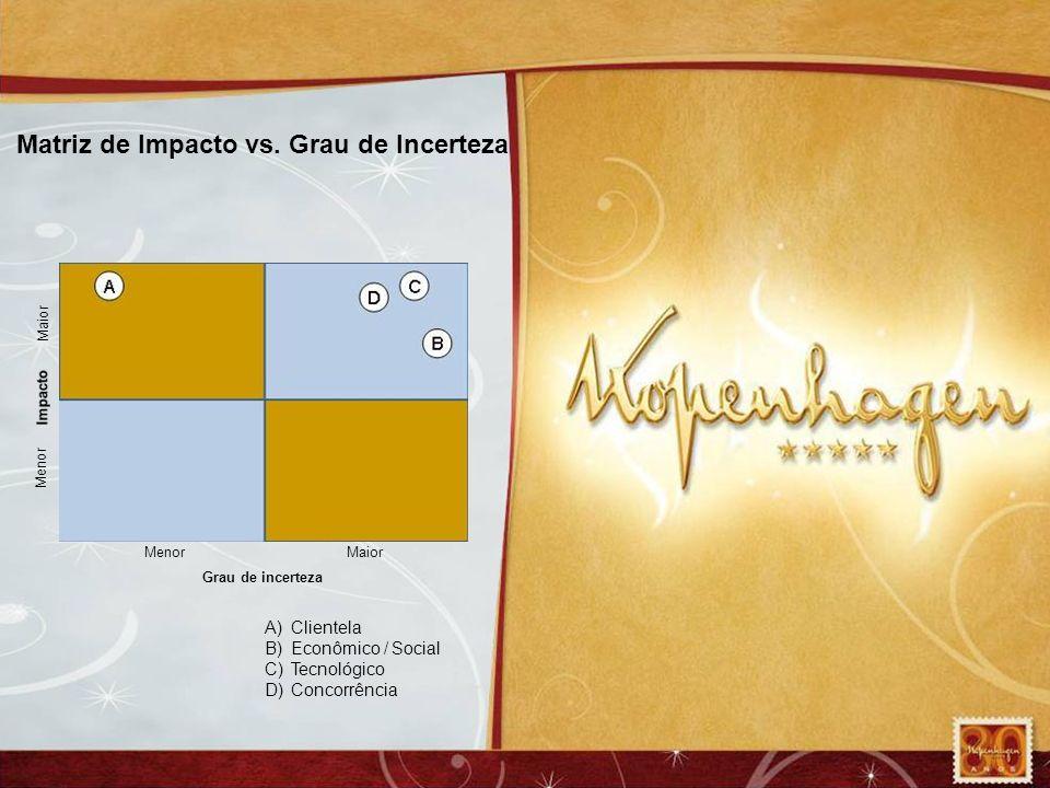 Matriz de Impacto vs. Grau de Incerteza Grau de incerteza MenorMaior Menor Maior A)Clientela B)Econômico / Social C)Tecnológico D)Concorrência