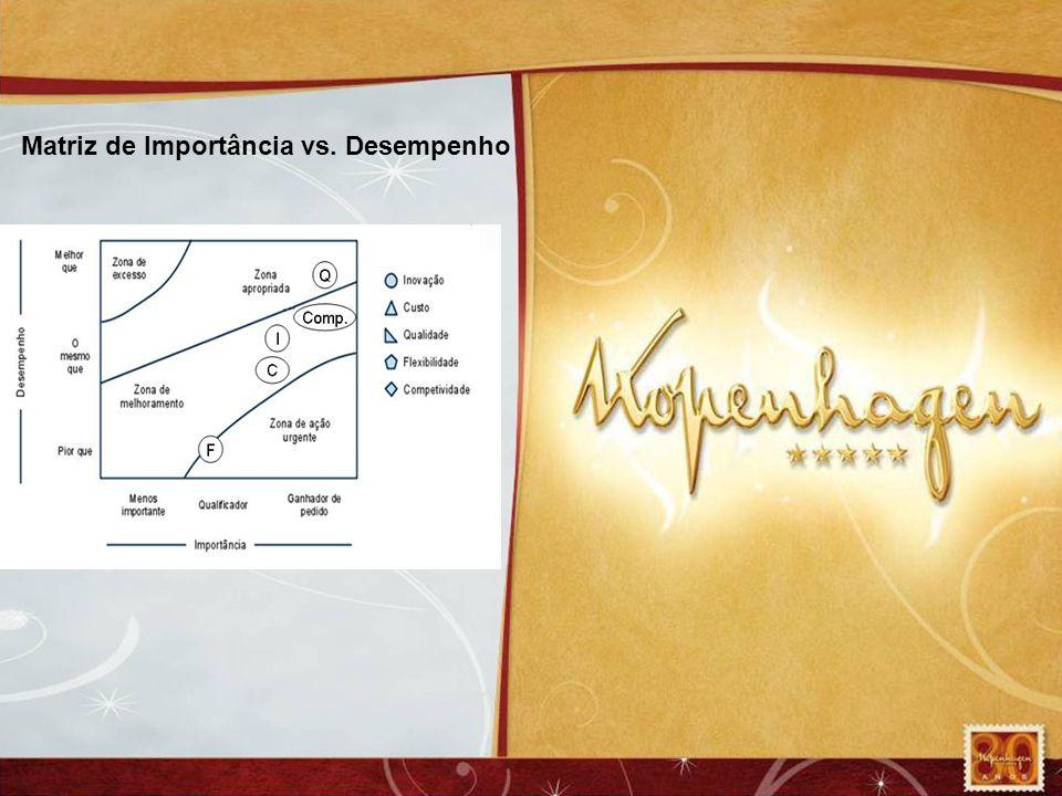 Matriz de Importância vs. Desempenho