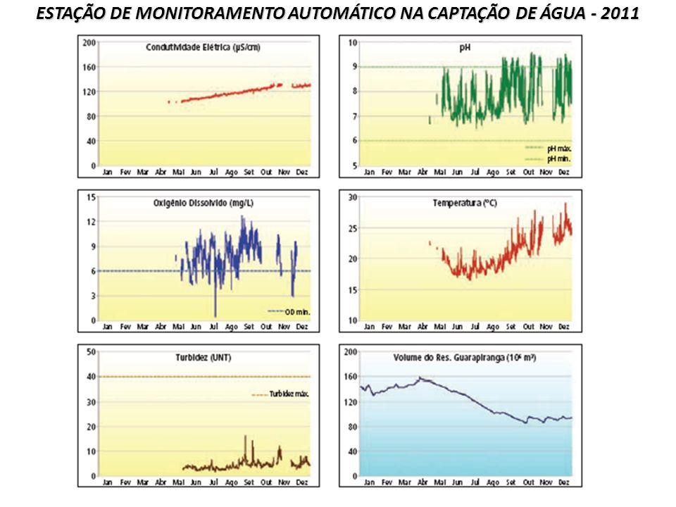 ESTAÇÃO DE MONITORAMENTO AUTOMÁTICO NA CAPTAÇÃO DE ÁGUA - 2011