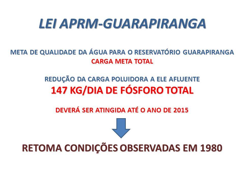 LEI APRM-GUARAPIRANGA META DE QUALIDADE DA ÁGUA PARA O RESERVATÓRIO GUARAPIRANGA CARGA META TOTAL REDUÇÃO DA CARGA POLUIDORA A ELE AFLUENTE 147 KG/DIA