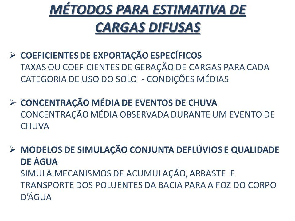 MÉTODOS PARA ESTIMATIVA DE CARGAS DIFUSAS COEFICIENTES DE EXPORTAÇÃO ESPECÍFICOS TAXAS OU COEFICIENTES DE GERAÇÃO DE CARGAS PARA CADA CATEGORIA DE USO