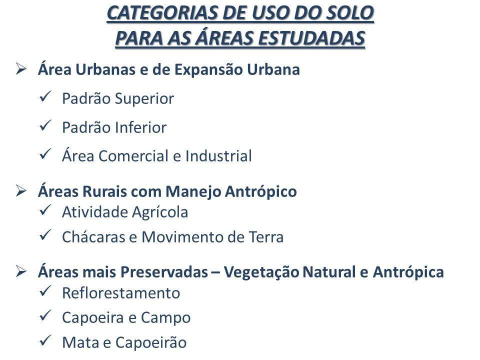 CATEGORIAS DE USO DO SOLO PARA AS ÁREAS ESTUDADAS Área Urbanas e de Expansão Urbana Padrão Superior Padrão Inferior Área Comercial e Industrial Áreas