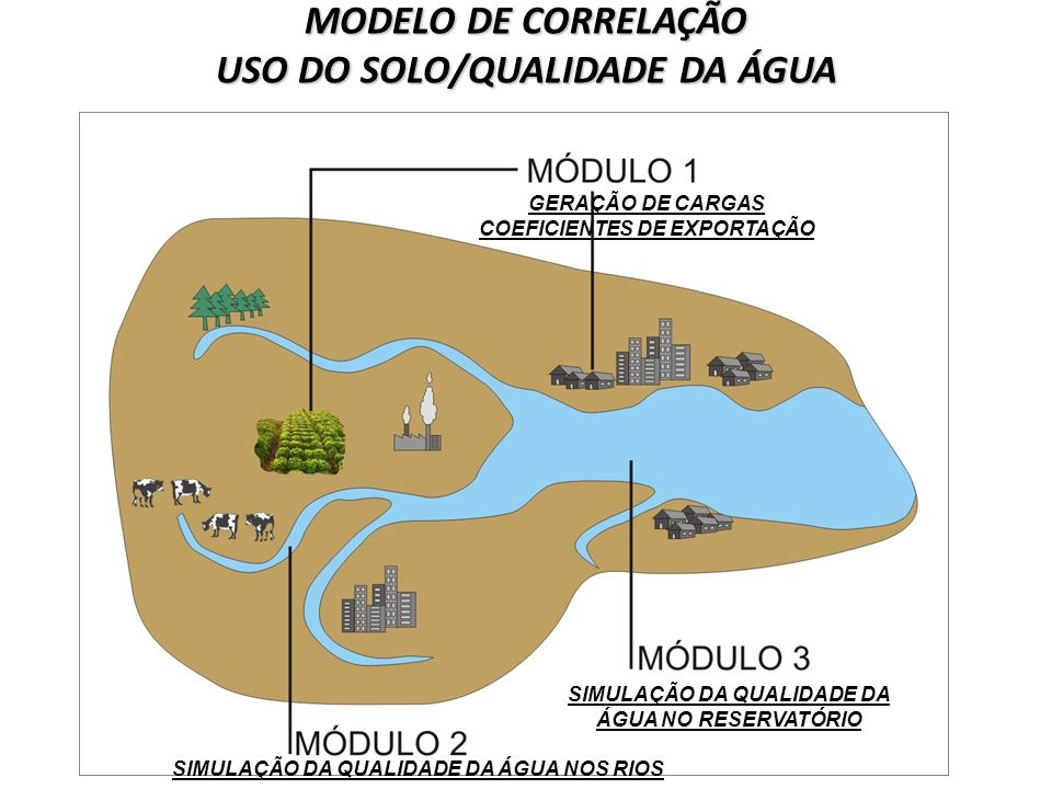 MODELO DE CORRELAÇÃO USO DO SOLO/QUALIDADE DA ÁGUA SIMULAÇÃO DA QUALIDADE DA ÁGUA NO RESERVATÓRIO SIMULAÇÃO DA QUALIDADE DA ÁGUA NOS RIOS GERAÇÃO DE C