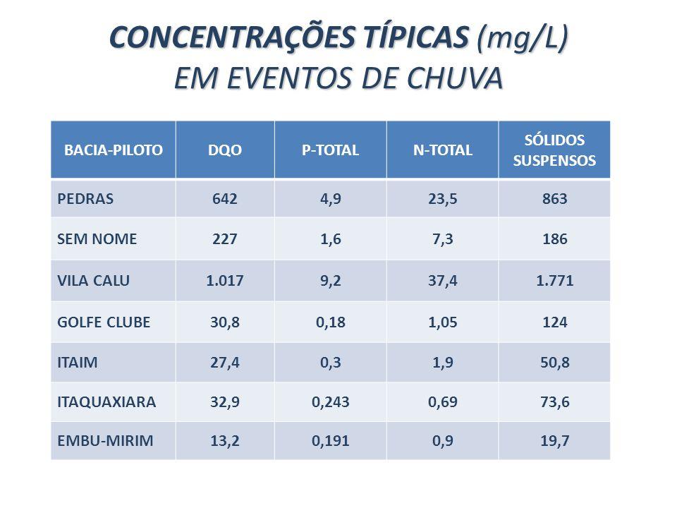 CONCENTRAÇÕES TÍPICAS (mg/L) EM EVENTOS DE CHUVA BACIA-PILOTODQOP-TOTALN-TOTAL SÓLIDOS SUSPENSOS PEDRAS6424,923,5863 SEM NOME2271,67,3186 VILA CALU1.0