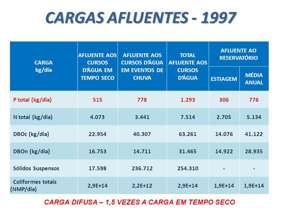 CARGAS AFLUENTES - 1997 CARGA kg/dia AFLUENTE AOS CURSOS DÁGUA EM TEMPO SECO AFLUENTE AOS CURSOS DÁGUA EM EVENTOS DE CHUVA TOTAL AFLUENTE AOS CURSOS D