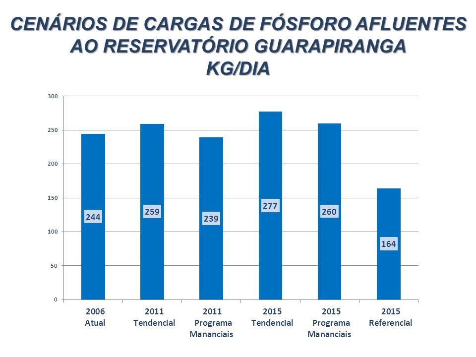 CENÁRIOS DE CARGAS DE FÓSFORO AFLUENTES AO RESERVATÓRIO GUARAPIRANGA KG/DIA