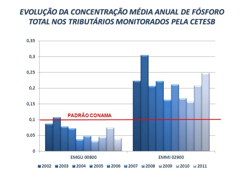 EVOLUÇÃO DA CONCENTRAÇÃO MÉDIA ANUAL DE FÓSFORO TOTAL NOS TRIBUTÁRIOS MONITORADOS PELA CETESB PADRÃO CONAMA