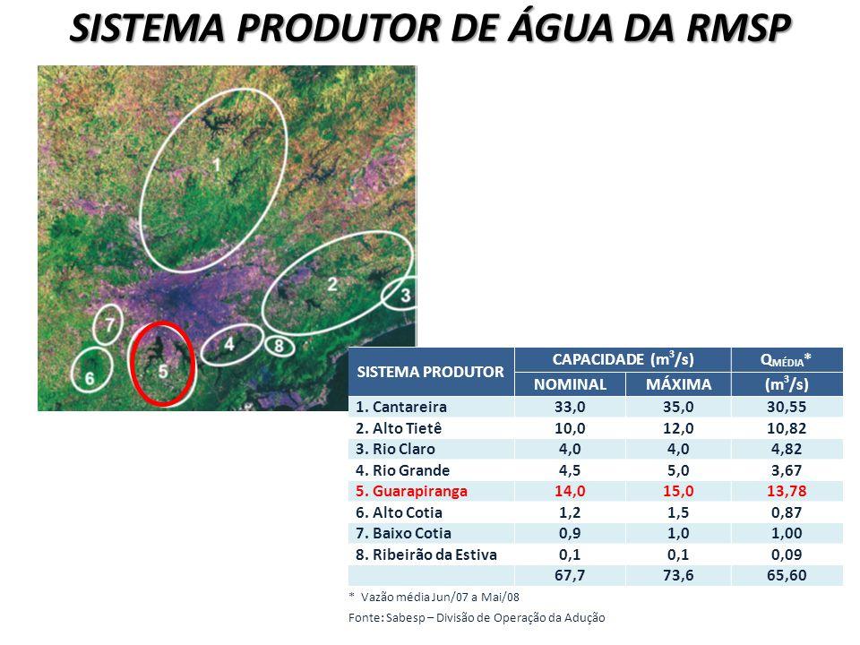 SISTEMA PRODUTOR DE ÁGUA DA RMSP SISTEMA PRODUTOR CAPACIDADE (m 3 /s)Q MÉDIA * NOMINALMÁXIMA(m 3 /s) 1. Cantareira33,035,030,55 2. Alto Tietê10,012,01
