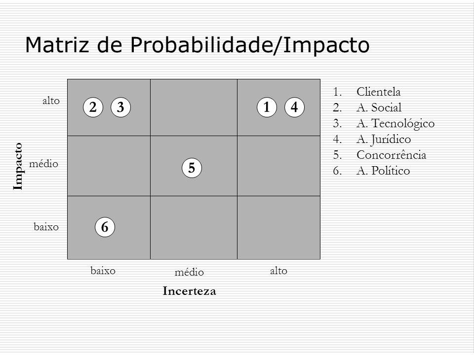 Matriz de Probabilidade/Impacto Incerteza Impacto alto baixo médio alto médio baixo 1.Clientela 2.A. Social 3.A. Tecnológico 4.A. Jurídico 5.Concorrên