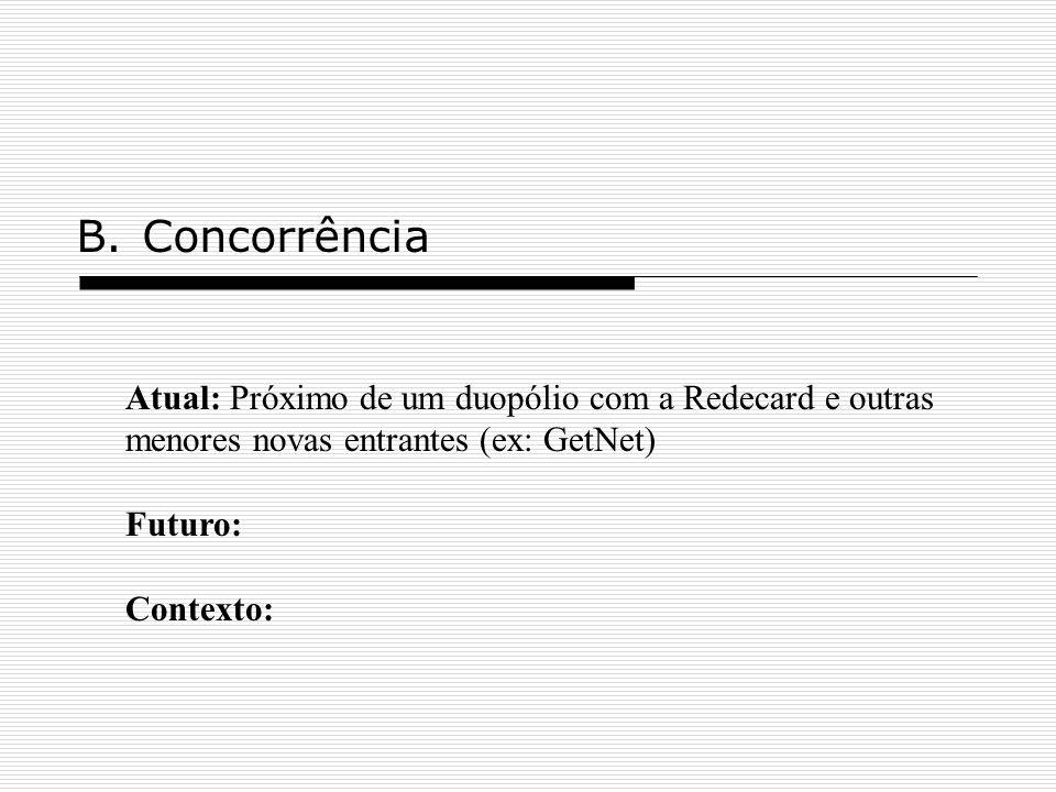 B.Concorrência Atual: Próximo de um duopólio com a Redecard e outras menores novas entrantes (ex: GetNet) Futuro: Contexto: