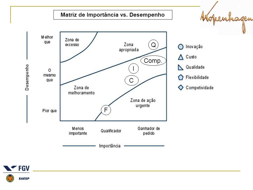 Matriz de Importância vs. Desempenho C I Q F Comp.