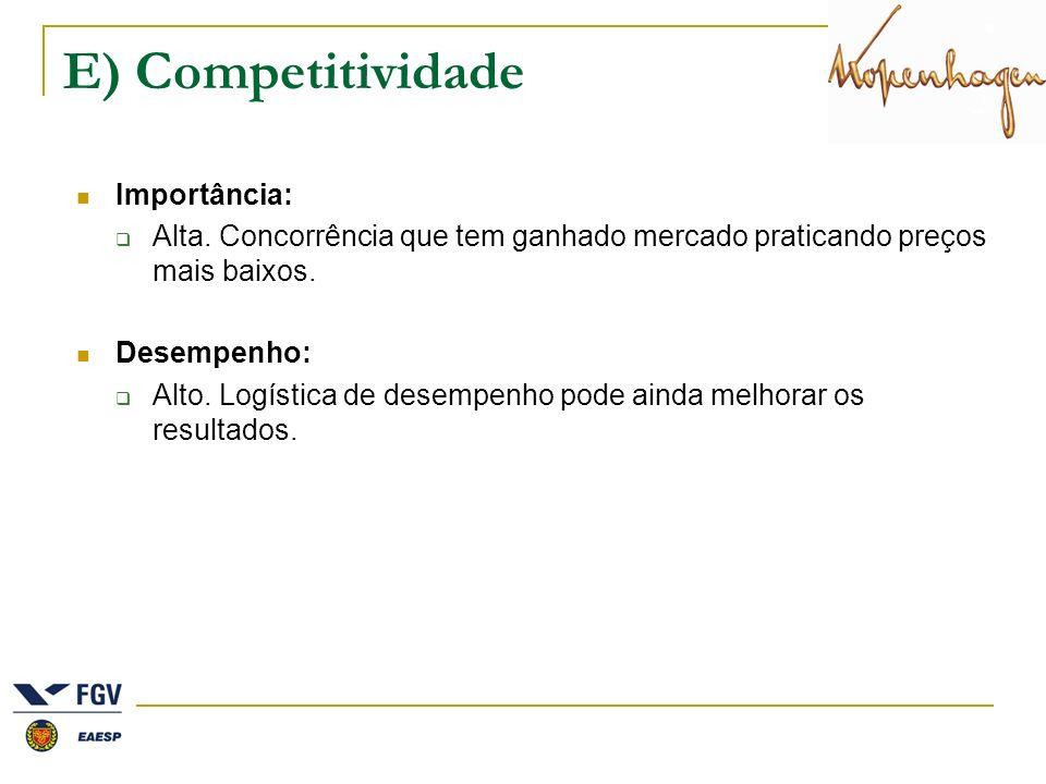 E) Competitividade Importância: Alta. Concorrência que tem ganhado mercado praticando preços mais baixos. Desempenho: Alto. Logística de desempenho po