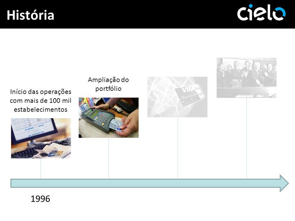 História Início das operações com mais de 100 mil estabelecimentos 1996 Ampliação do portfólio