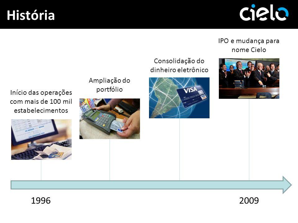 História Início das operações com mais de 100 mil estabelecimentos Ampliação do portfólio Consolidação do dinheiro eletrônico IPO e mudança para nome
