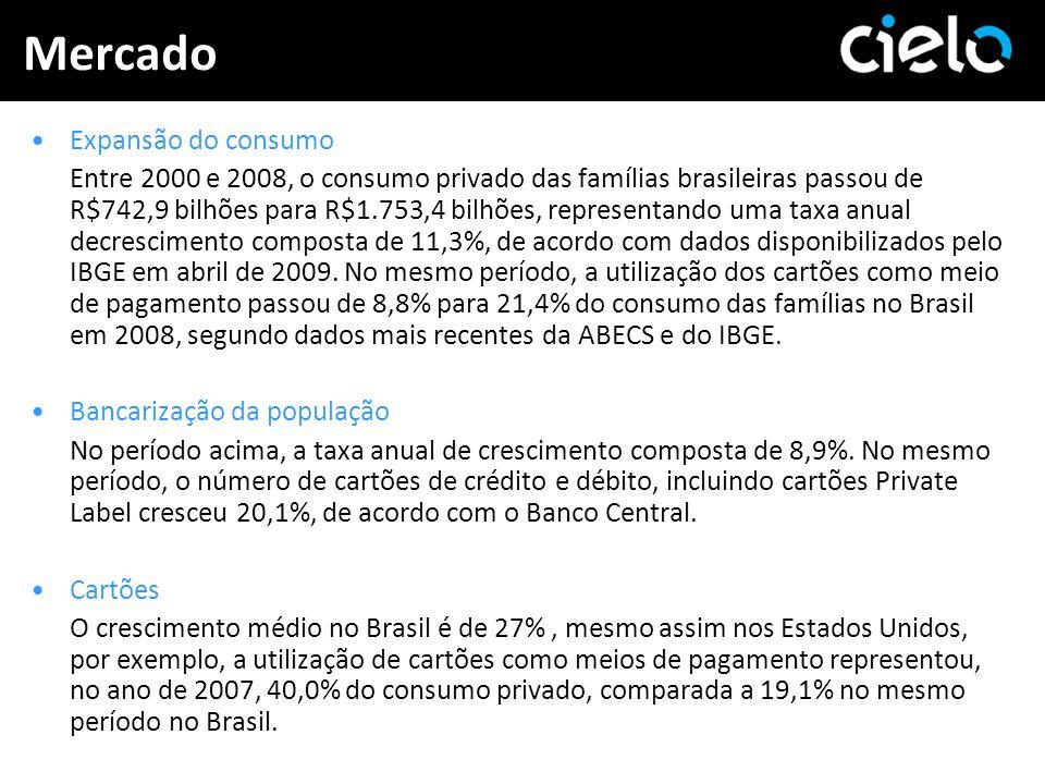 Mercado Expansão do consumo Entre 2000 e 2008, o consumo privado das famílias brasileiras passou de R$742,9 bilhões para R$1.753,4 bilhões, representa